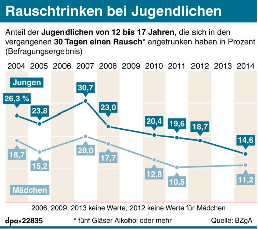 Grafik zum Tabakkonsum bei Jugendlichen
