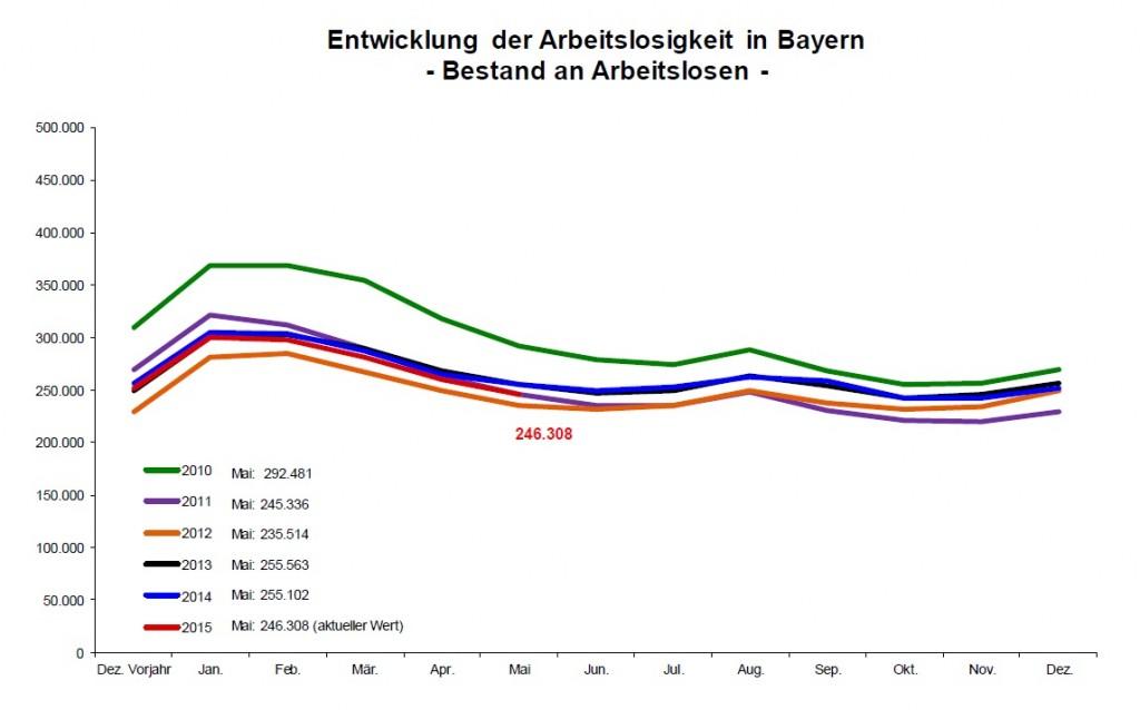 Arbeitslosenquote Bayern