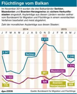 Entwicklung der Flüchtlingszahlen aus den sicheren Herkunftsstaaten Serbien, Mazedonien und Bosnien-Herzegowina. Grafik: dpa/J. Reschke, Redaktion: S. Tanke