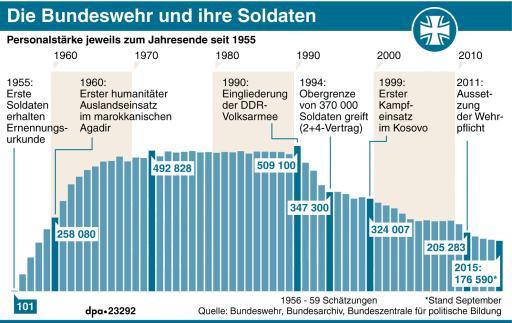 Entwicklung Der Bundeswehr