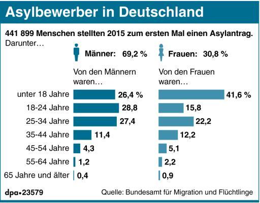 Asylbewerber Deutschland