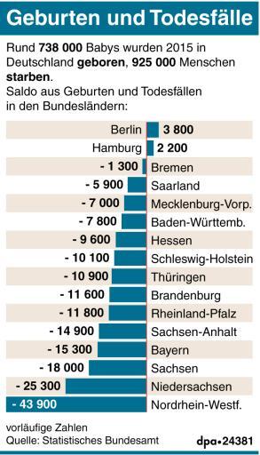 geburten in deutschland