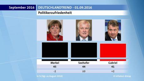 Merkel und Seehofer in Beliebtheit fast gleichauf