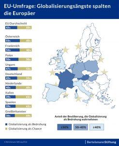 Die Mehrheit der Europäer sieht die Globalisierung Positiv. (Grafik: Bertelsmann-Stiftung)