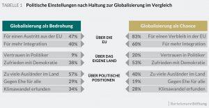Globalisierungsgegner sehen auch die Demokratie skeptisch. (Grafik: Bertelsmann-Stiftung)