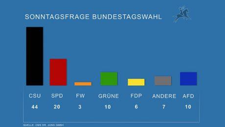 Schulz nützt der Bayern-SPD wenig