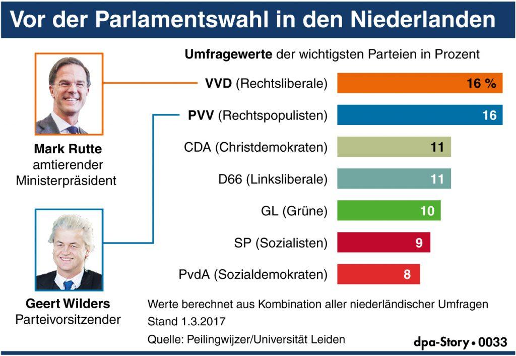 Ergebnis Wahlen Niederlande