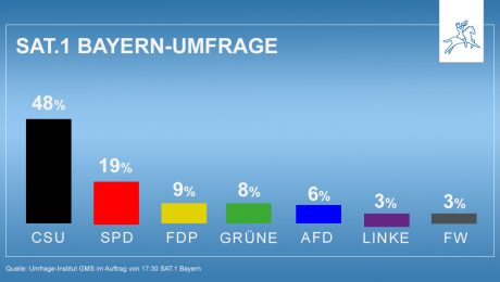 48 Prozent für die CSU