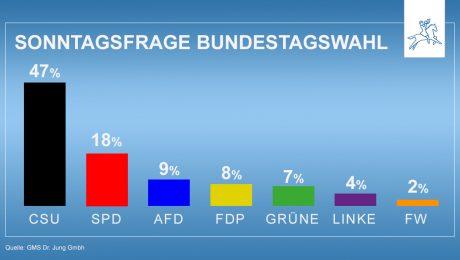 Klare Mehrheit für die CSU