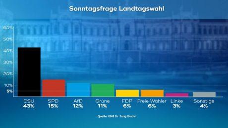 Trendwende in Bayern