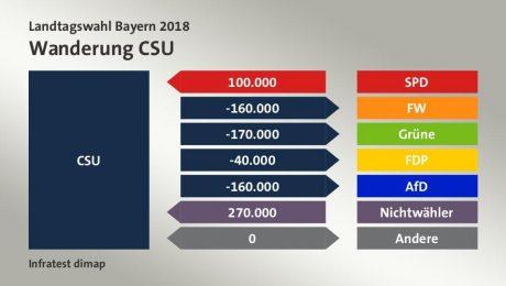 Endspurt sichert Stabilität Bayerns